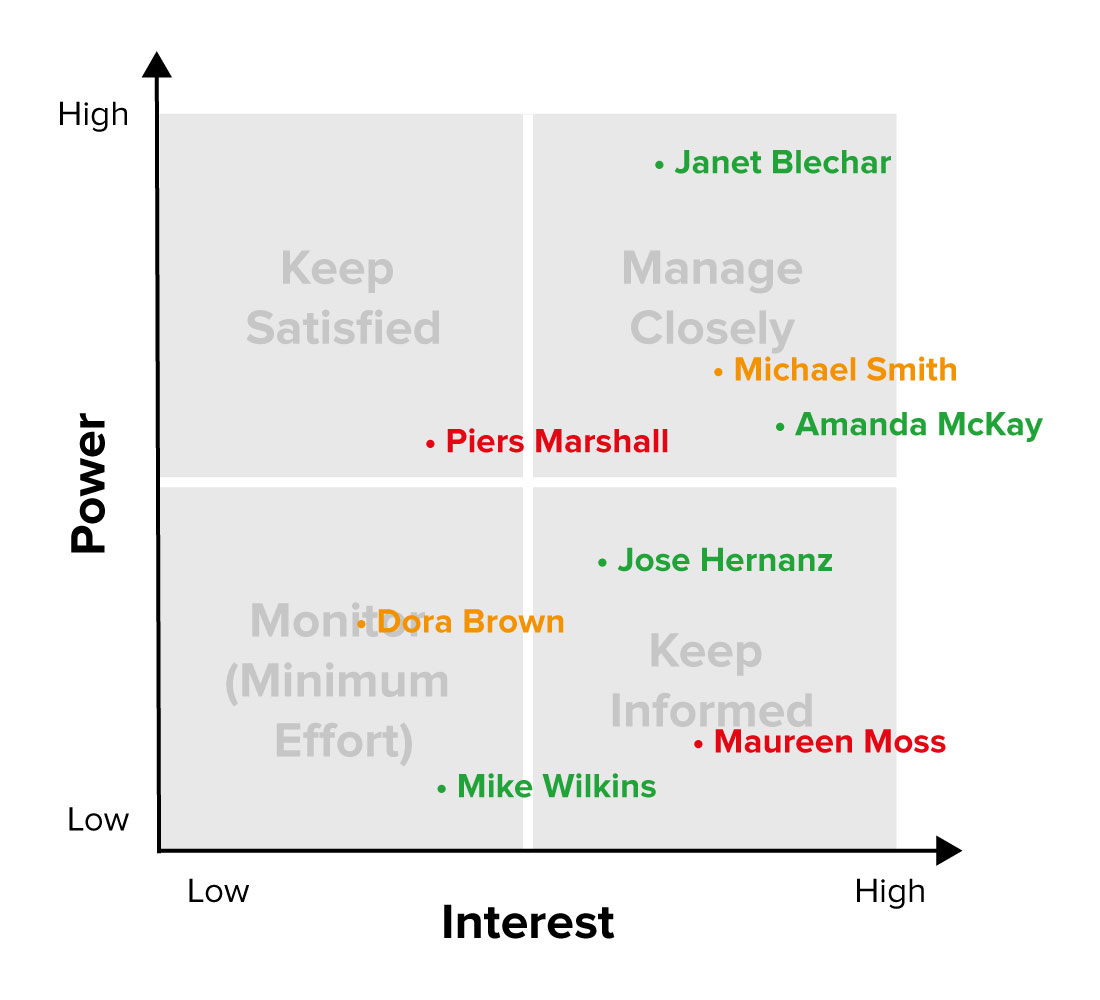 Example Stakeholder Power/Interest Grid